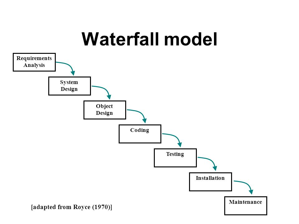 Waterfall model [adapted from Royce (1970)] Requirements Analysis